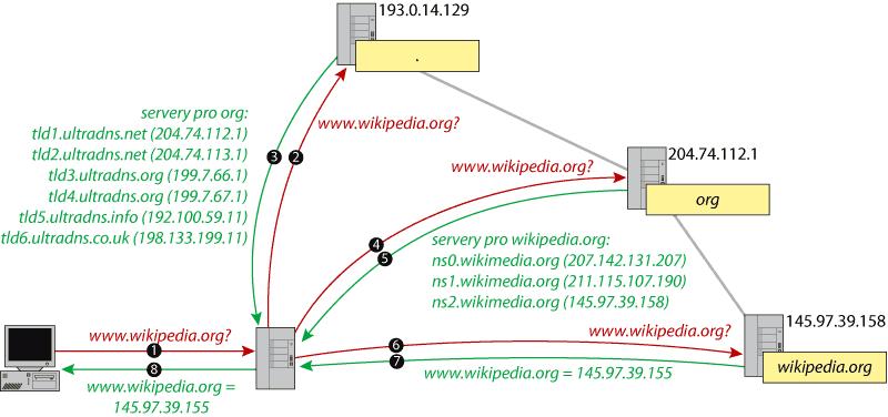 A diagram of the DNS process